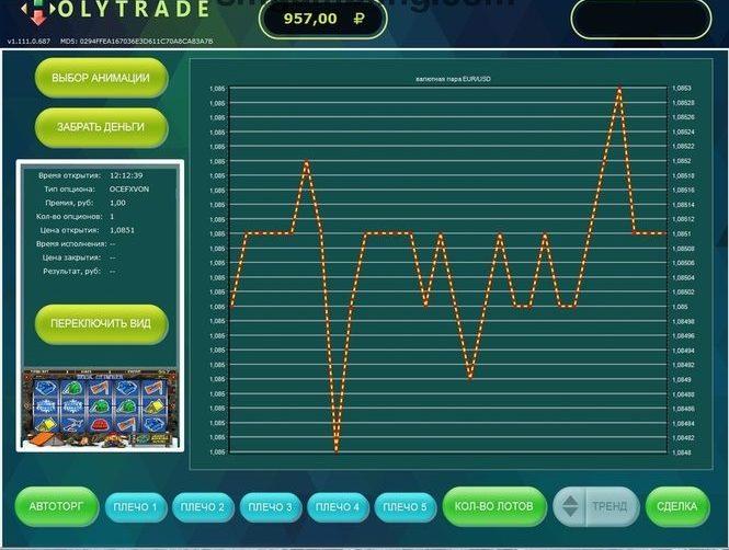 Продажа бинарных опционов Holytrade